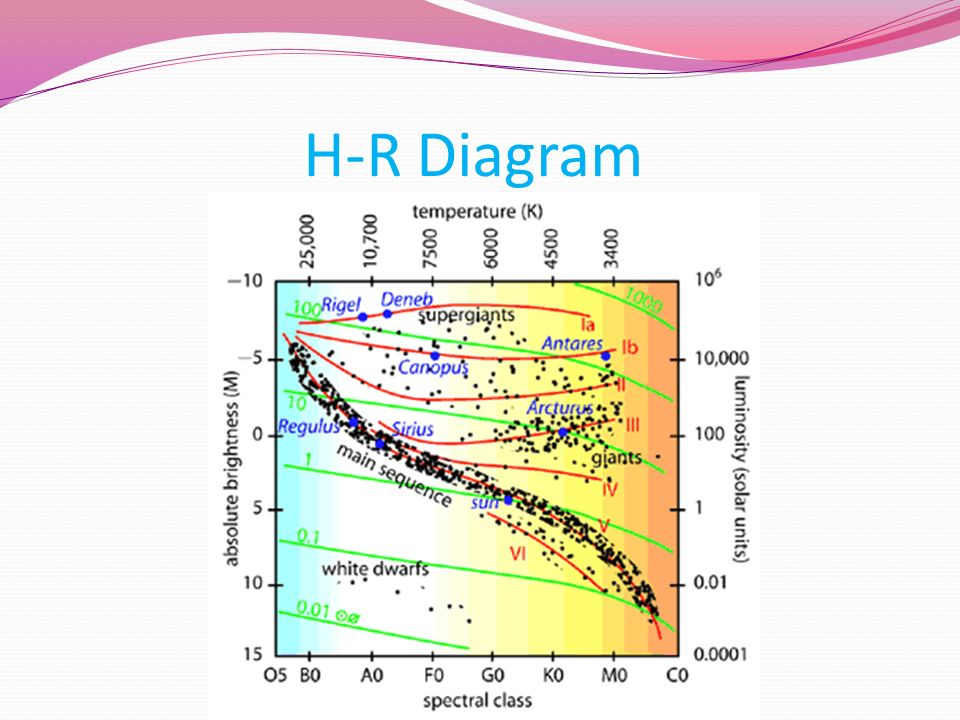 Rigel by emily weiss ppt video online download 3 h r diagram ccuart Choice Image