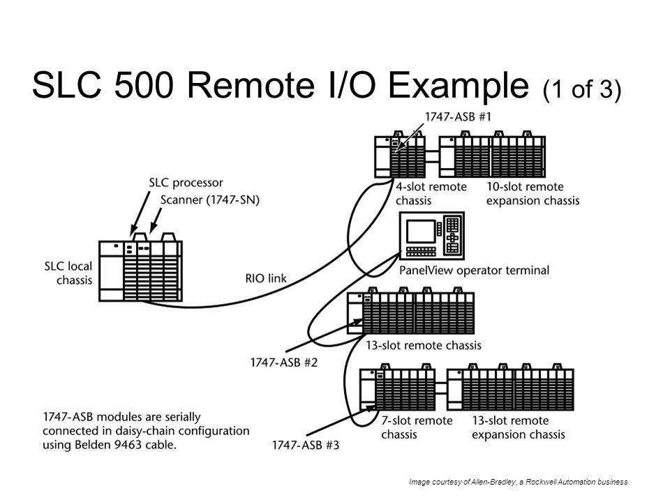 Superb Allen Dley Slc 500 Wiring Diagram Slc 500 Chassis Slc 500 Data Wiring 101 Ponolaxxcnl