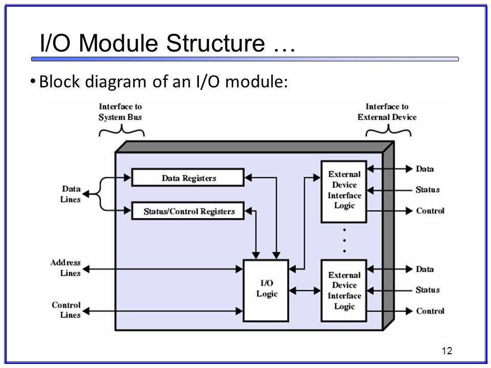 block diagram io explore wiring diagram on the net • i o wiring diagram data wiring diagram today rh 15 7 ricmotor de block diagram online block diagram of emg