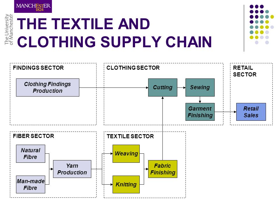 MANAGEMENT AND MARKETING OF TEXTILES - ppt video online download