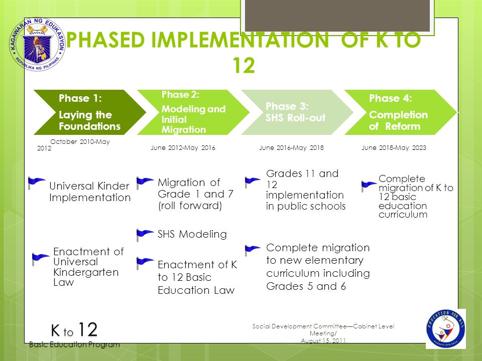 GEARING UP FOR ENHANCED BASIC EDUCATION K To 12 Ppt