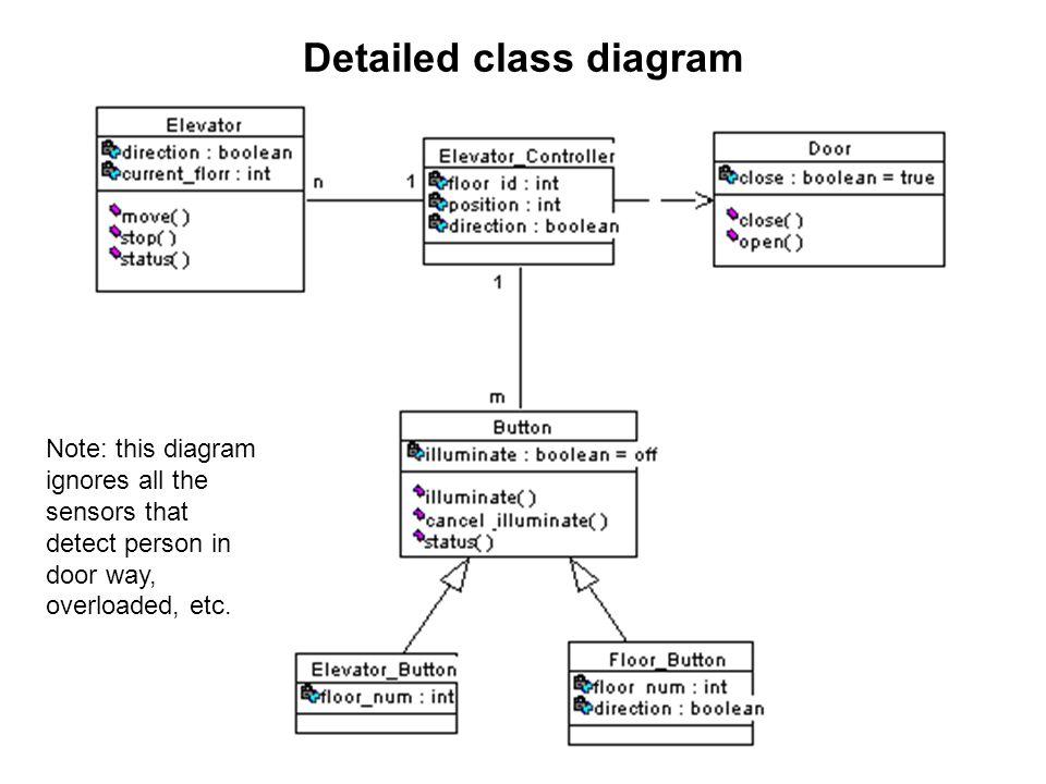 detailed class diagram