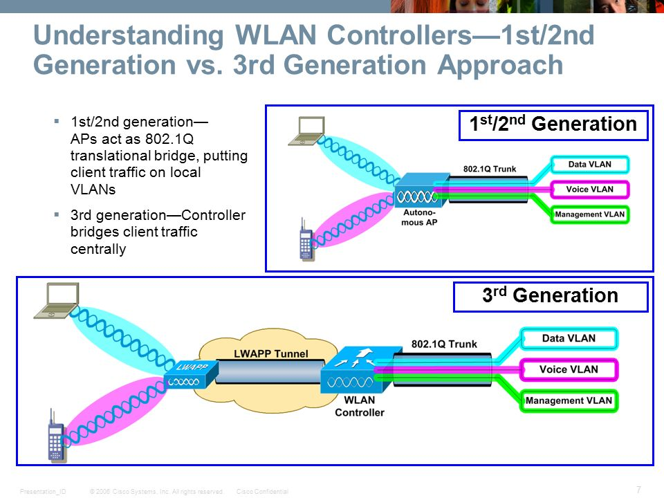 Wireless – What lies ahead - ppt download