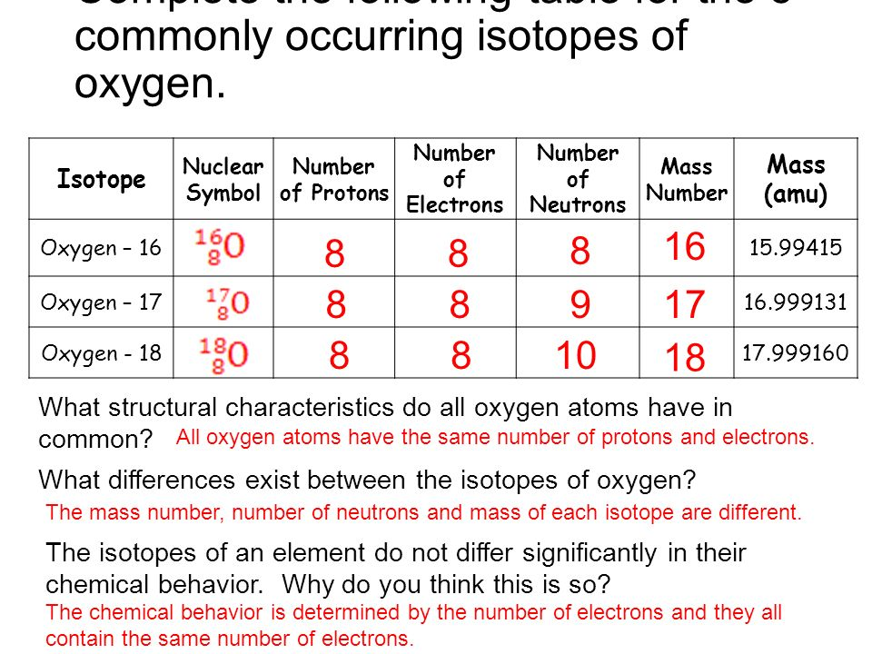 Atomic Theory And The Periodic Table Ppt Download