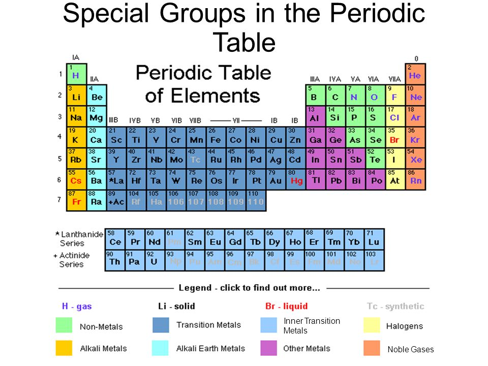 Atomic theory and the periodic table ppt download inner transition metals noble gases special groups in the periodic table urtaz Image collections