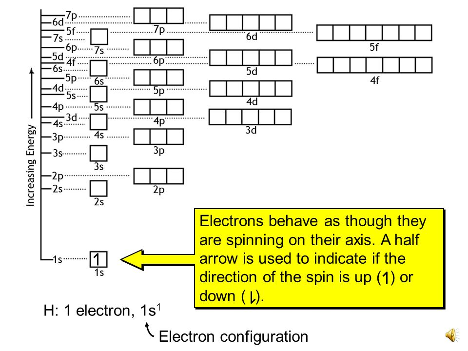 Electrons+behave+as+though+they+are+spinning+on+their+axis orbital diagrams and electron configurations ppt video online