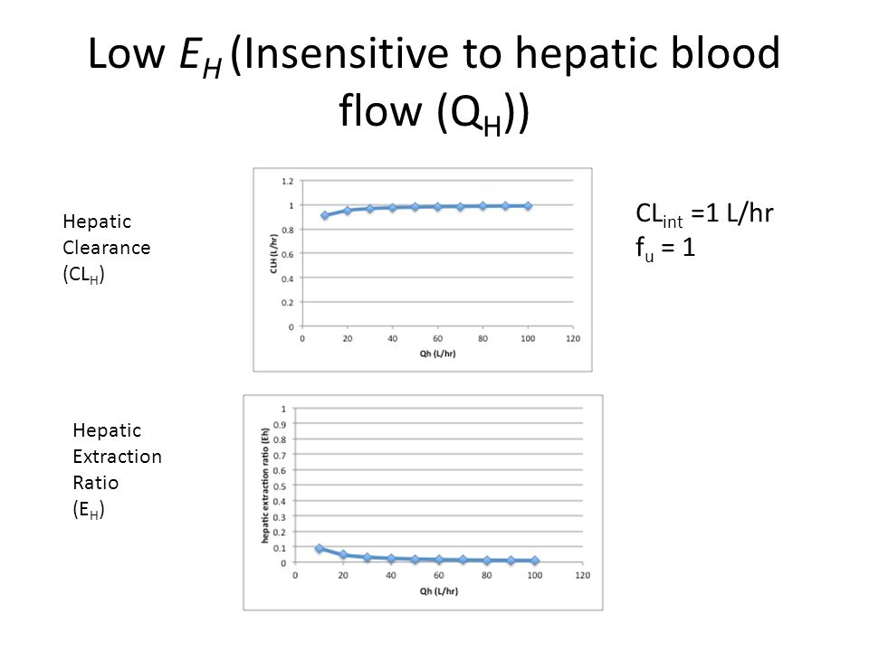 Low EH (Insensitive to hepatic blood flow (QH))