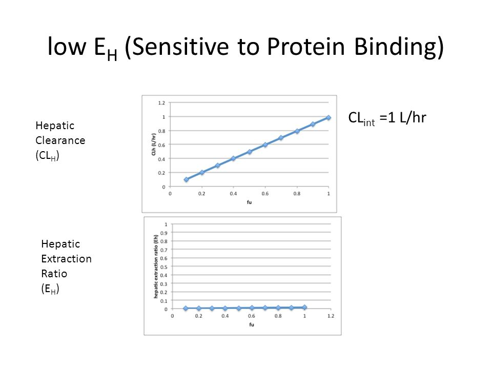 low EH (Sensitive to Protein Binding)