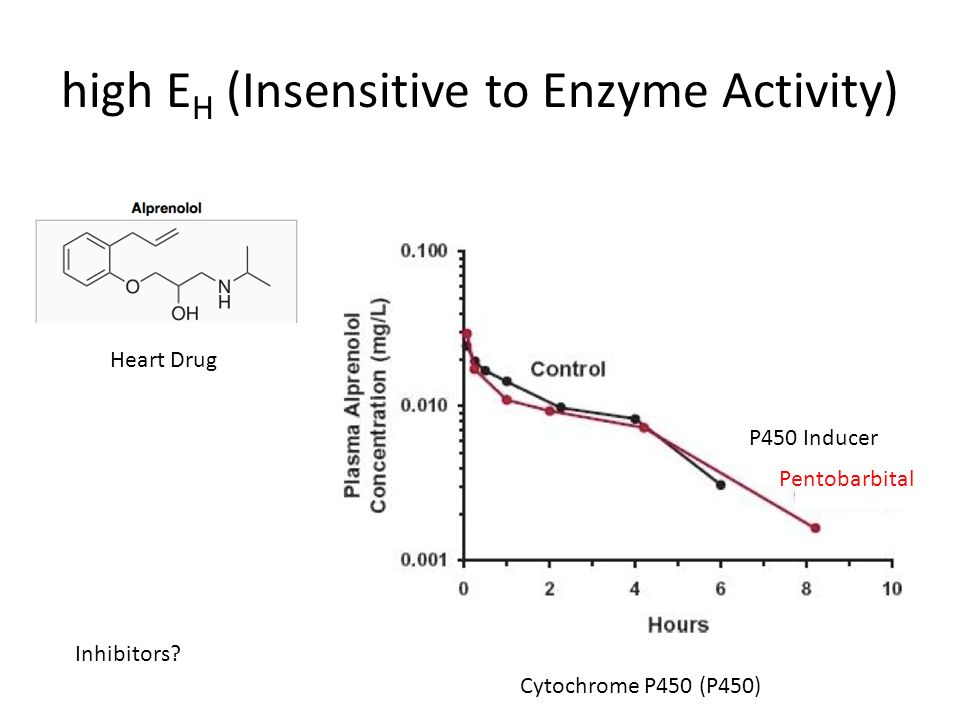 high EH (Insensitive to Enzyme Activity)