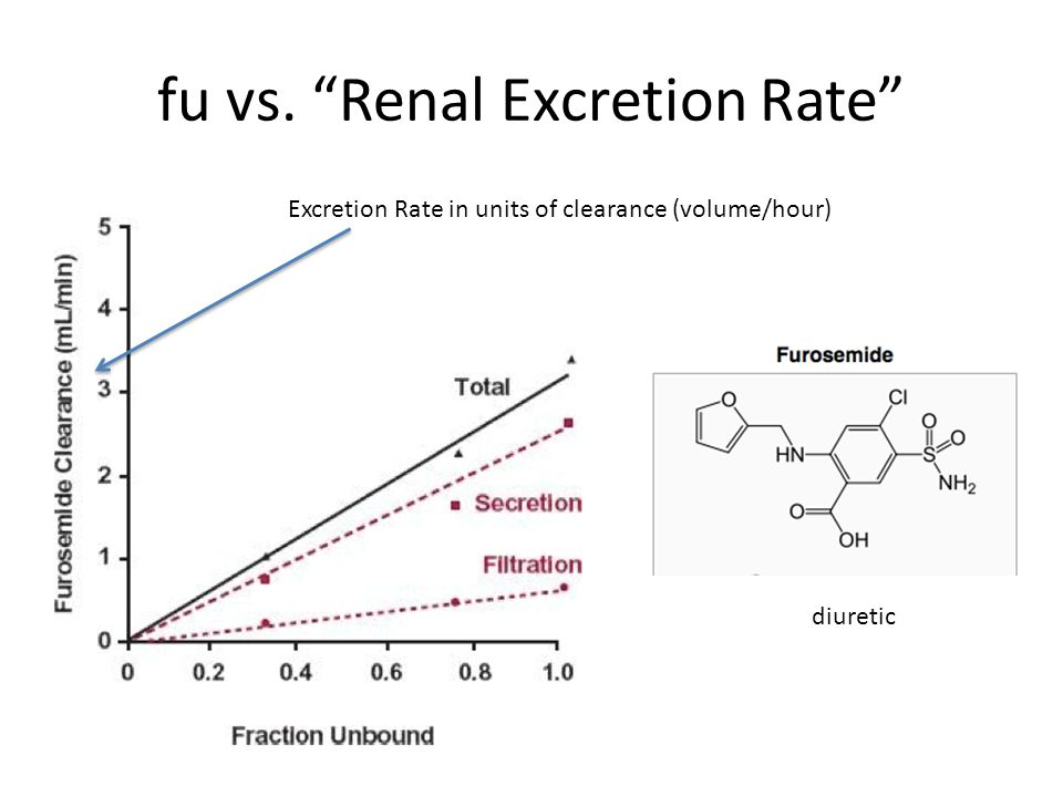 fu vs. Renal Excretion Rate