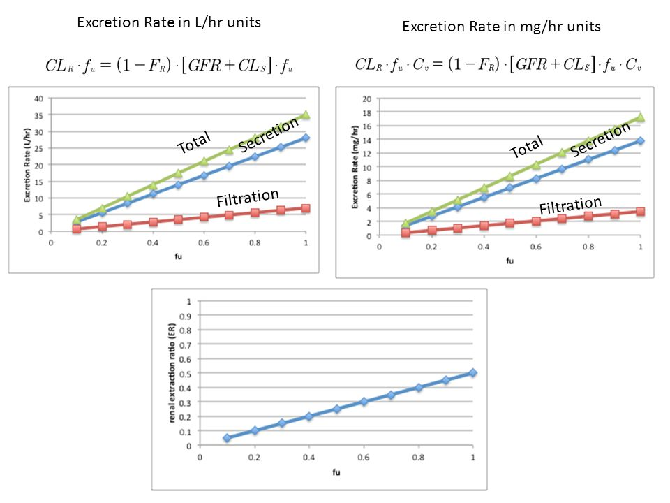 Total Secretion Filtration Excretion Rate in L/hr units Excretion Rate in mg/hr units