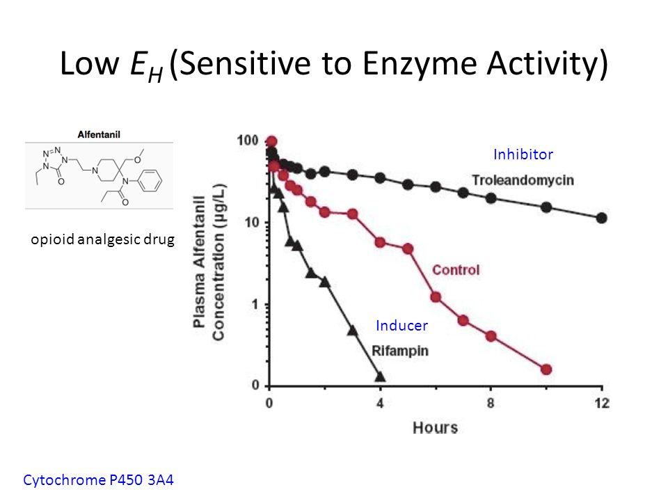 Low EH (Sensitive to Enzyme Activity)