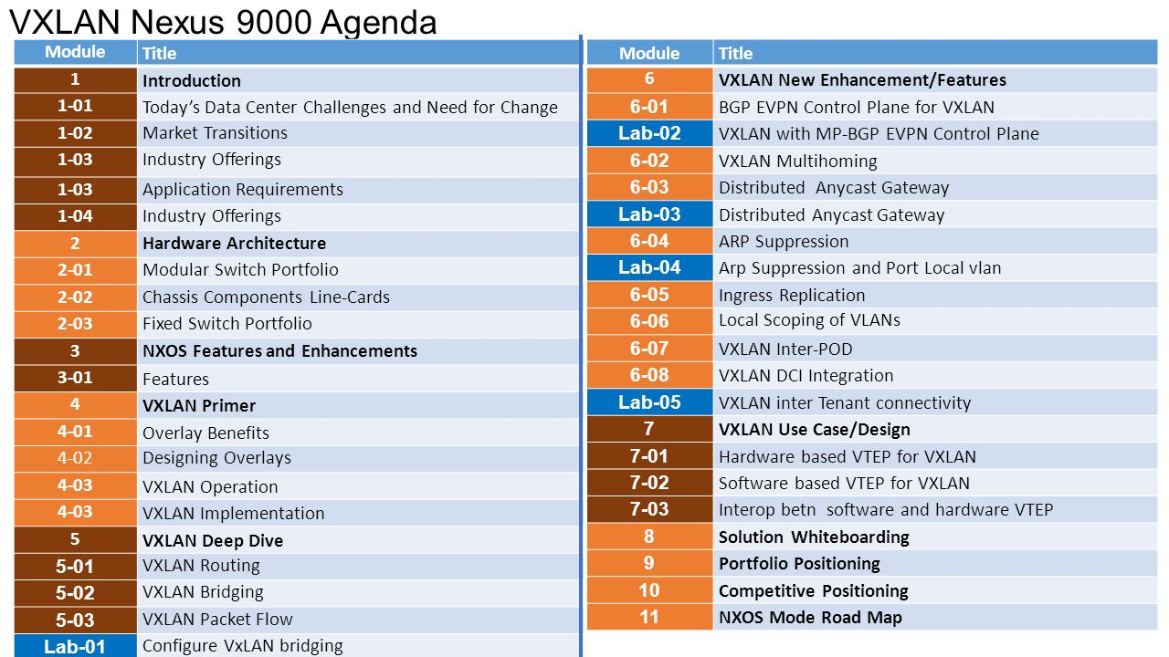 VXLAN Nexus 9000 Essentials for the Data Center Karim Afifi - ppt
