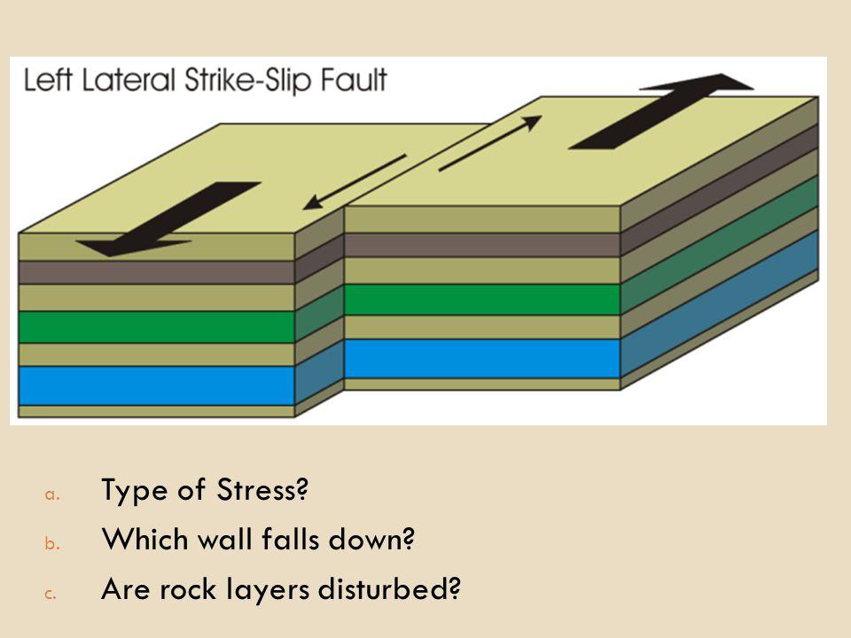 A downward fold in rock layers dating