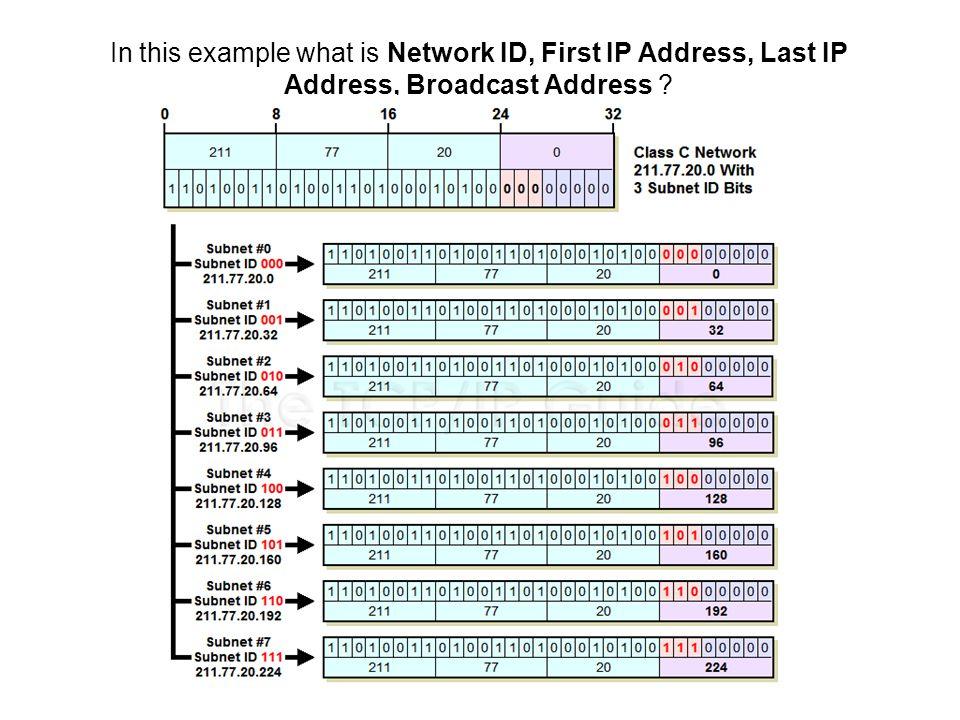 IP addressing  - ppt video online download