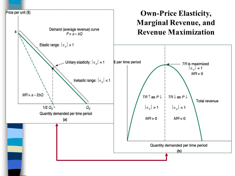 marginal revenue and price elasticity of demand