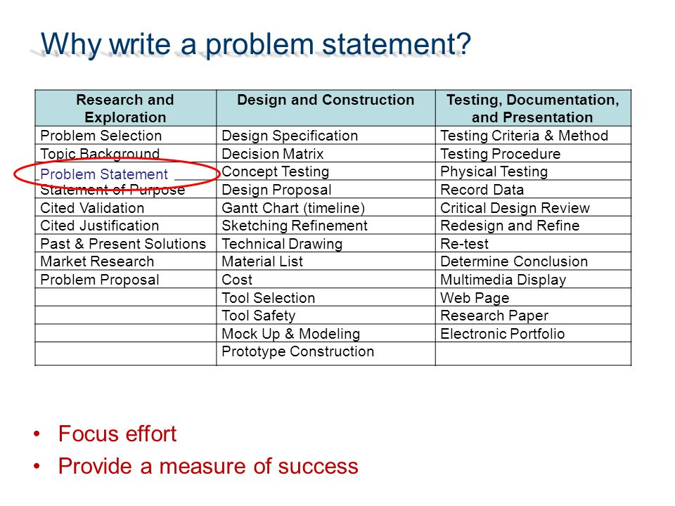 what is problem statement in research paper The research found that the problem statement and its characteristics vary with programmatic requirements and preferences statistics point to alignment of academia and industry on.