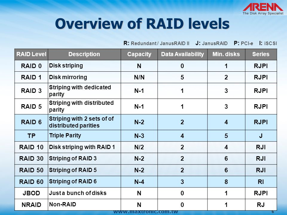 Overview Of Raid Levels