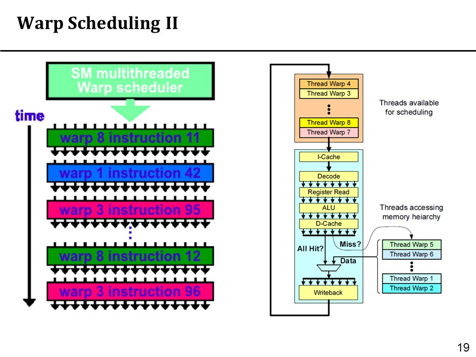 Overview of GPGPU Architecture and Programming Paradigm
