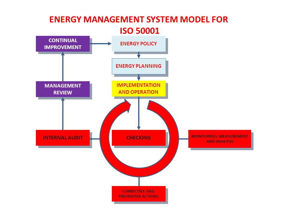 principles of energy management pdf