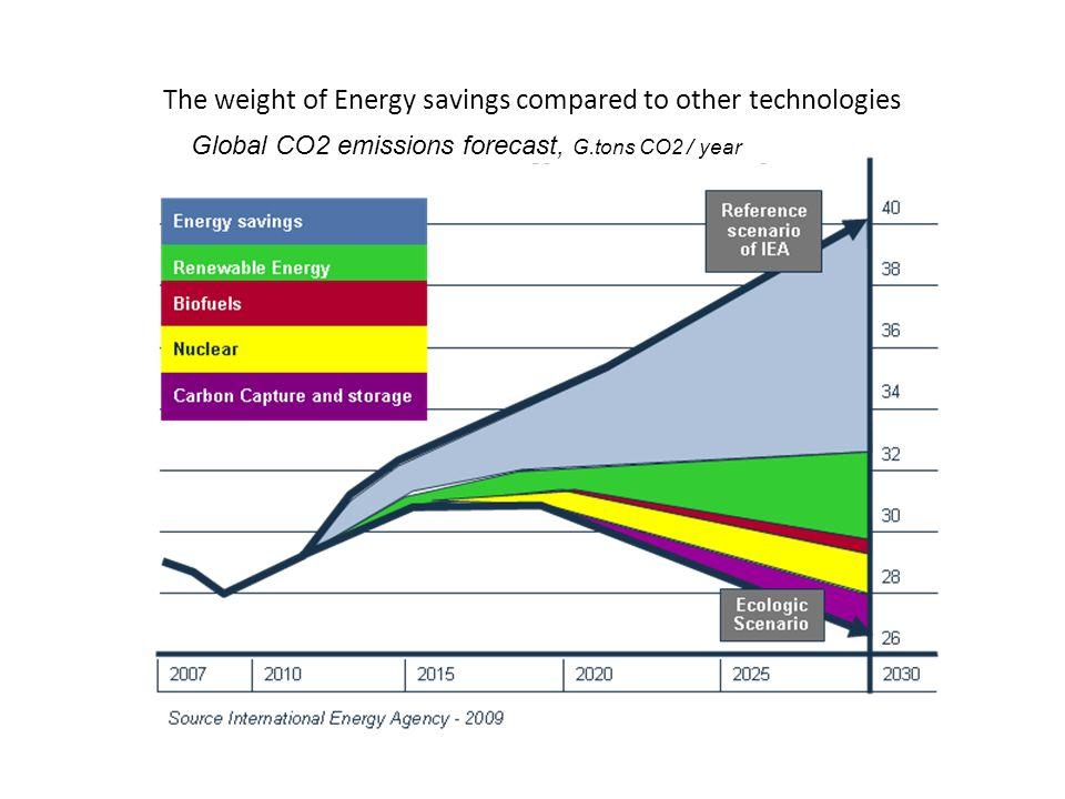 principles of energy management pdf
