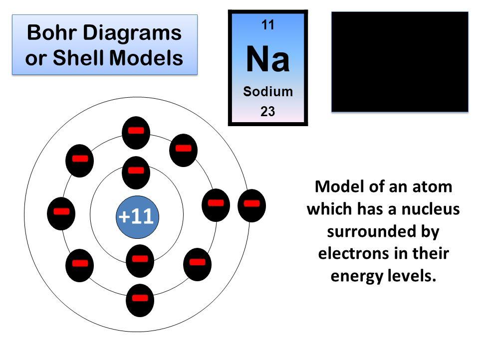 bohr diagrams or shell models - ppt download diagram of sugar #1