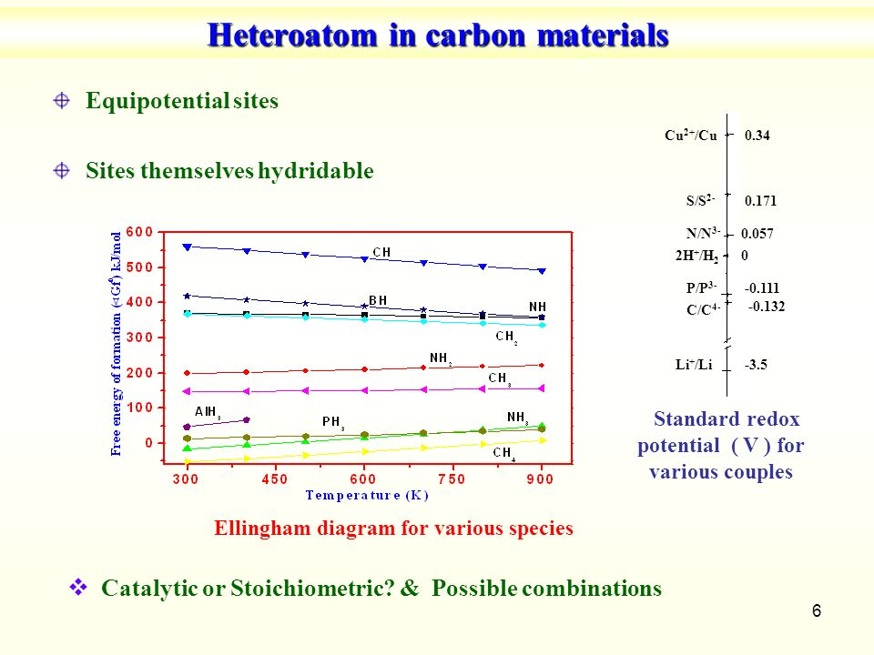 On the potential of carbon materials for solid state hydrogen 6 heteroatom in carbon materials ccuart Image collections