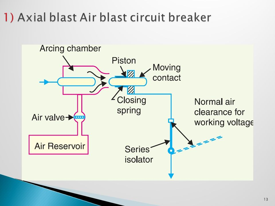 Air Blast Circuit Breaker Ppt Video Online Download