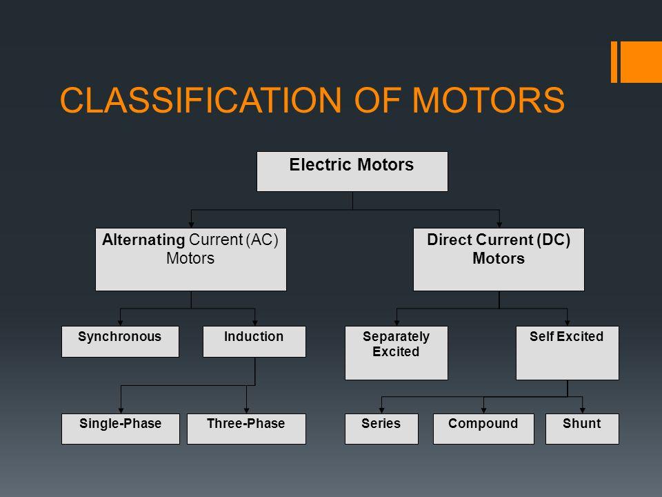 Direct Current (DC) Motors