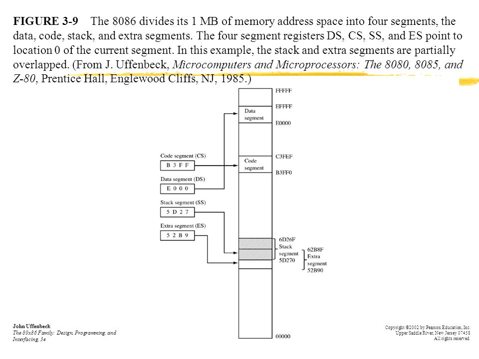 FIGURE 3 9 The 8086 Divides Its 1 MB Of Memory Address Space Into Four
