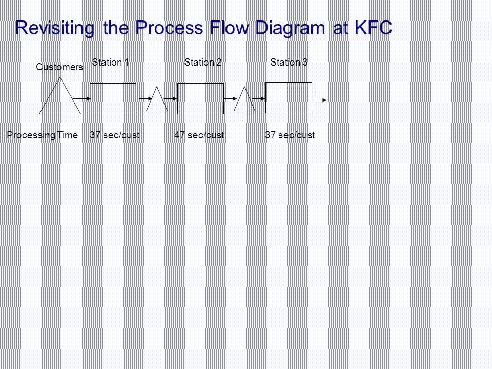process flow diagram of kfc productivity introduction ppt video online download  productivity introduction ppt video