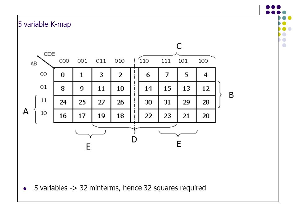 5 5 Variable K Map  Minterms Hence 32 Squares Required