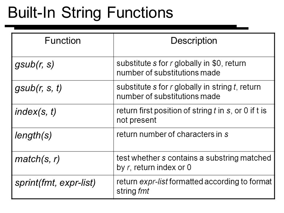 Built-In String Functions