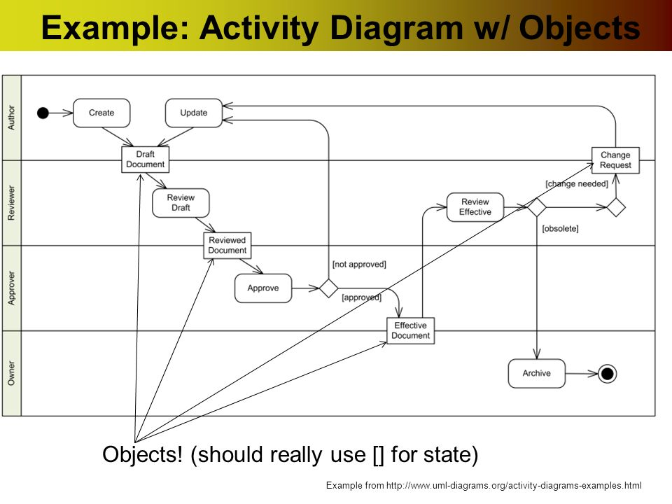 Uml activity diagrams ppt download example activity diagram w objects ccuart Choice Image