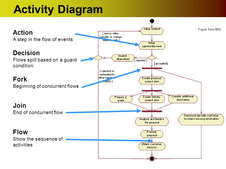 Uml activity diagrams ppt download 7 activity diagram action ccuart Image collections