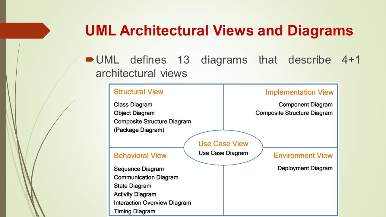 Chapter 3 Introducing The Uml Ppt Video Online Download Objects Use Cases State Diagram Interaction Architectural Views And Diagrams