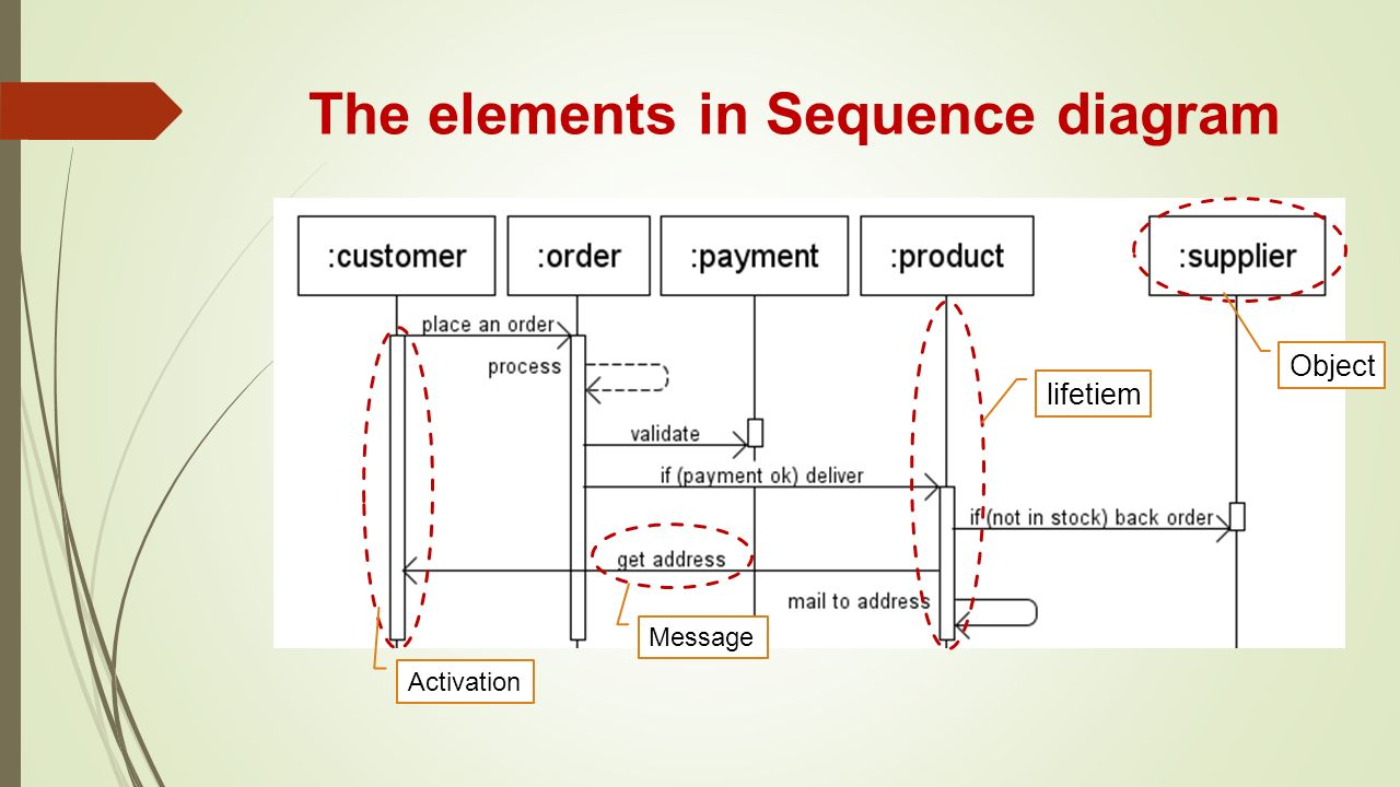 Chapter 3 introducing the uml ppt video online download the elements in sequence diagram ccuart Images