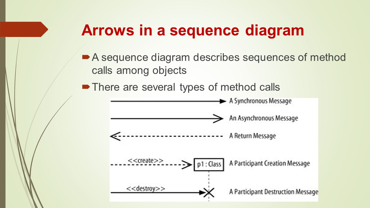 Chapter 3 introducing the uml ppt video online download arrows in a sequence diagram ccuart Choice Image