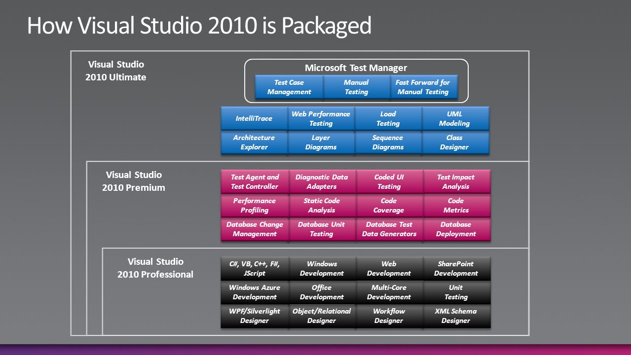 Introducing Visual Studio 2010: What It Is and Why You