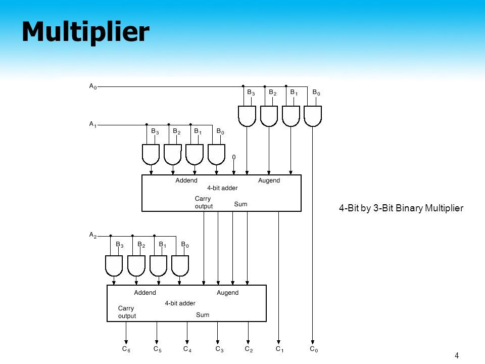 other arithmetic functions section ppt video online download 4-bit multiplier circuit diagram with gate 4 multiplier 4 bit by 3 bit binary multiplier