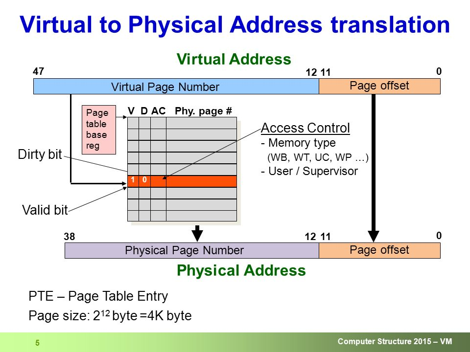 Computer Structure Virtual Memory - ppt download