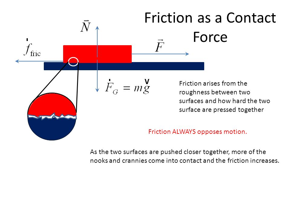 Friction increases when two surfaces are pressed