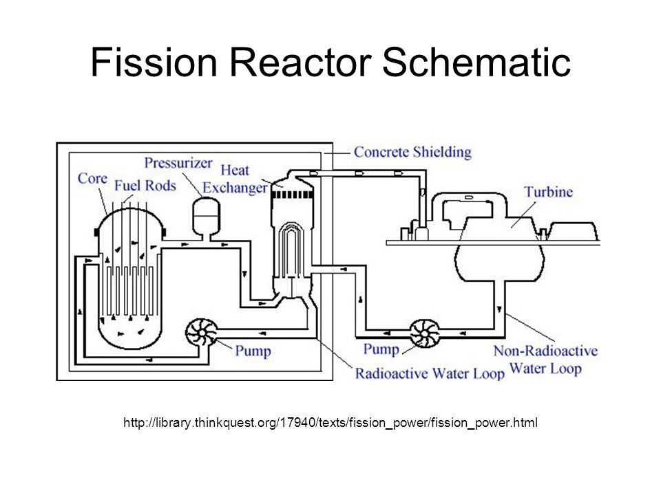 Nuclear power ppt video online download fission reactor schematic ccuart Image collections
