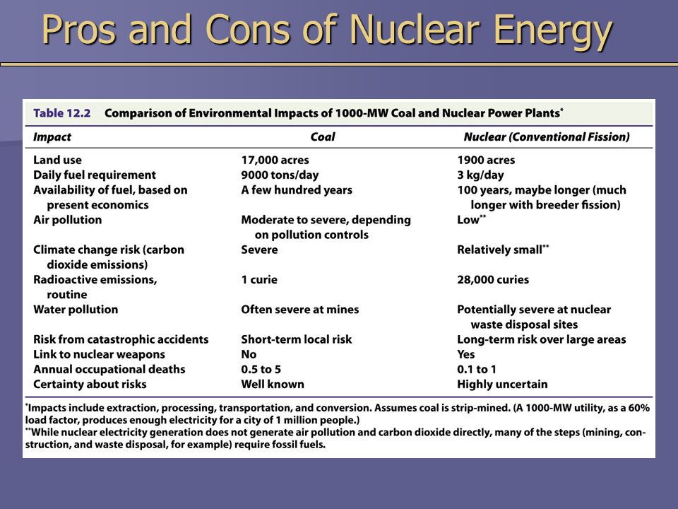 pros and cons of nuclear energy Nuclear energy is the energy released by a chain reaction, specifically by the process of nuclear fission or fusion in the reactor the source of fuel used to generate nuclear energy is mined and processed uranium (enriched uranium), which is utilized to generate steam and produce electricity.