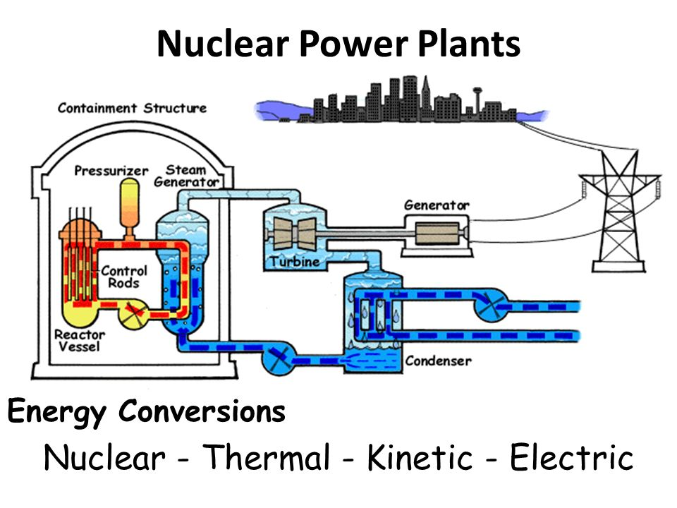 Nuclear - Thermal - Kinetic - Electric