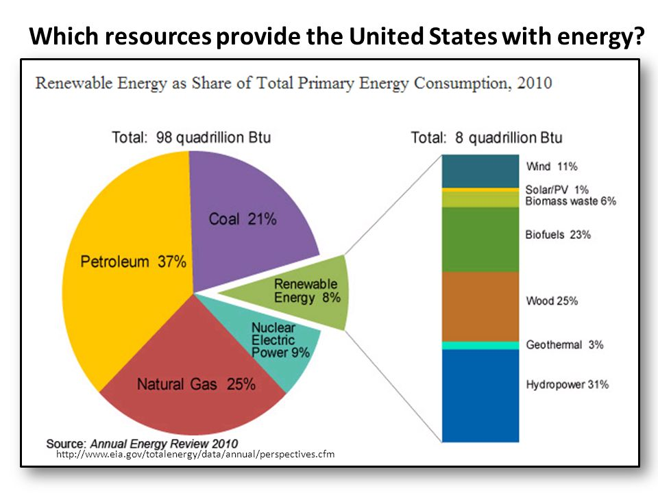 Which resources provide the United States with energy