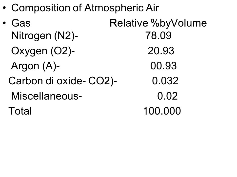 Composition of Atmospheric Air