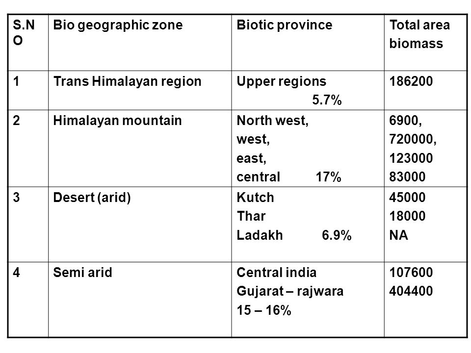 S.NO Bio geographic zone. Biotic province. Total area. biomass. 1. Trans Himalayan region. Upper regions.