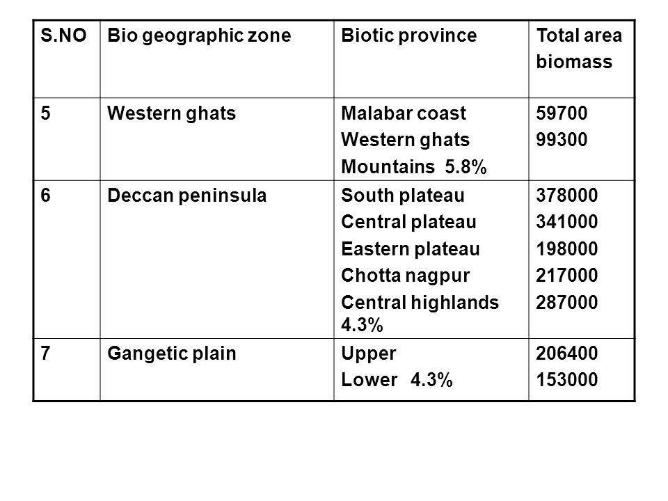 S.NO Bio geographic zone. Biotic province. Total area. biomass. 5. Western ghats. Malabar coast.