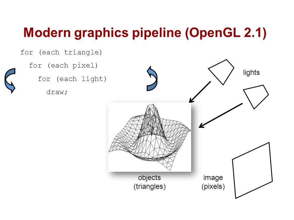 Lecture 2: Introduction to OpenGL - ppt video online download